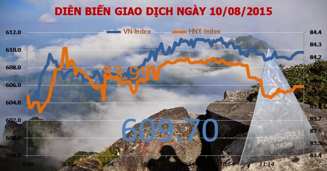 Chứng khoán sáng 10/8: VNM đang có phiên tăng điểm thứ 4
