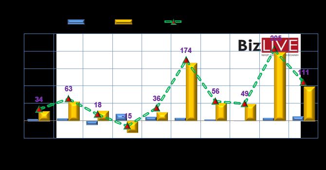 Phiên 12/8: Bất chấp tỷ giá, khối ngoại vẫn mua ròng gần 111 tỷ đồng