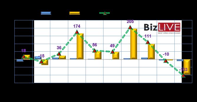 Phiên 14/8: Khối ngoại bán ròng gần 103 tỷ đồng