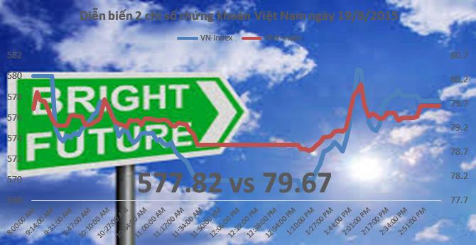 """Chứng khoán chiều 19/8: Thông tư 123 """"giải cứu"""" thị trường đúng lúc"""