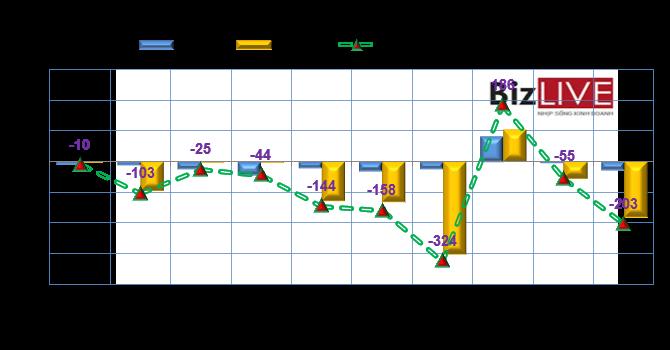 """Phiên 26/8: Thị trường hồi phục, khối ngoại """"tranh thủ thoát hàng"""", bán ròng hơn 203 tỷ đồng"""