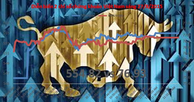 """Chứng khoán sáng 27/8: Khối ngoại """"bắt đáy"""" mạnh, mua vào hơn 3,2 triệu cổ phiếu FLC"""