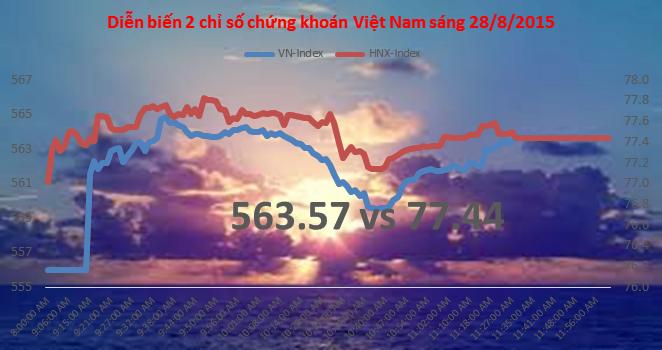Chứng khoán sáng 28/8: Giá dầu tăng hơn 10%, GAS tăng trần 3 phiên