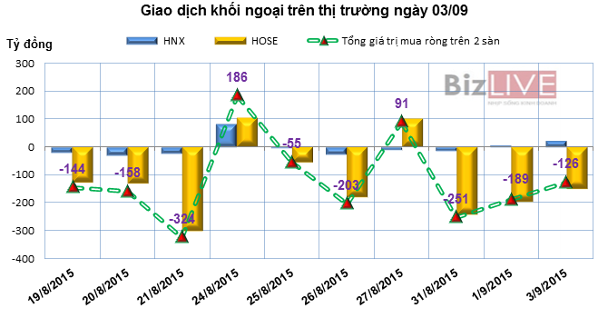 Phiên 3/9: Khối ngoại bán ròng hơn 126 tỷ đồng, chủ yếu là VIC, VCB và SSI