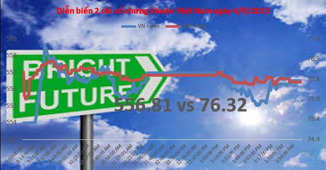 Chứng khoán chiều 4/9: Thị trường bị tiết cung