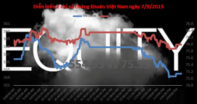 """Chứng khoán chiều 7/9: Tin đồn hết """"thiêng"""", JVC lại quay đầu giảm gần sàn"""
