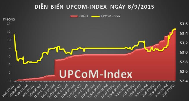 UPCoM 8/9: Xin chậm trả cổ tức 3 tháng, SD3 vẫn tăng kịch trần