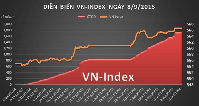 Trước giờ giao dịch 9/9: Mặt bằng định giá của thị trường hiện chưa đắt