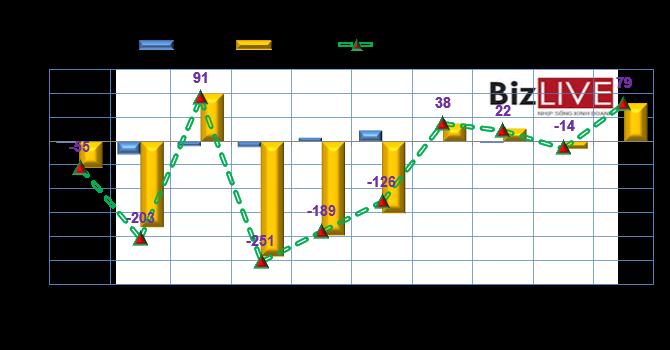 Phiên 9/9: Khối ngoại mua mạnh VCB, chốt lời BID