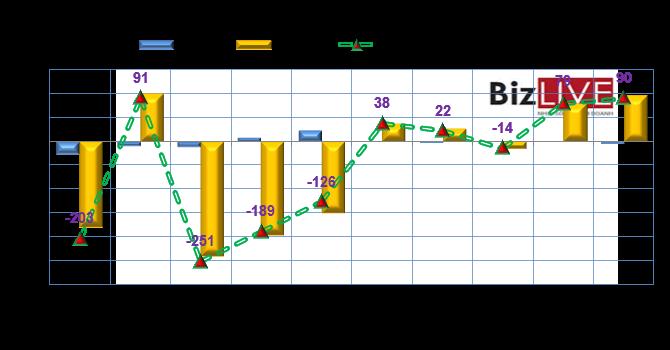 Phiên 10/9: Tiếp tục gom hàng VCB, khối ngoại mua ròng hơn 90 tỷ đồng