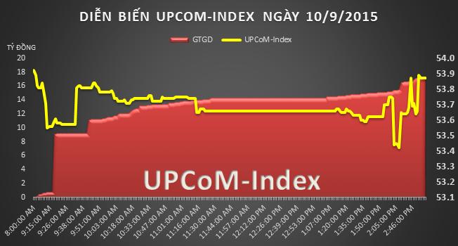 UPCoM 10/9: SCIC muốn bán hết Giày Sài Gòn, cổ phiếu tăng 51% trong 3 phiên