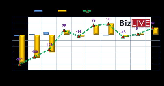 Phiên 15/9: Sau một tuần, khối ngoại mới chỉ gom được 6,6 triệu cổ phiếu BID