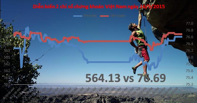 Chứng khoán chiều 16/9: Khối ngoại bán hơn 3,6 triệu cổ phiếu, VCG vẫn tăng điểm