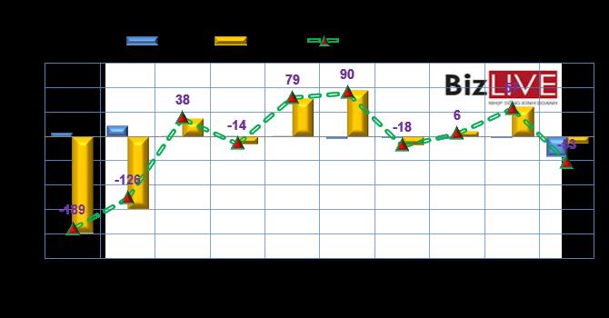 Phiên 16/9: Khối ngoại nghỉ giao dịch BID nhưng lại bán ra 3,6 triệu cổ phiếu VCG