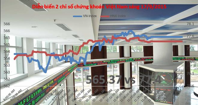 Chứng khoán sáng 17/9: Ai dám mua cổ phiếu BID?