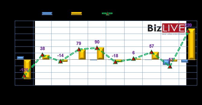 Phiên 17/9: Khối ngoại mua ròng 220 tỷ đồng, hơn 7 triệu cổ phiếu NT2 được gom