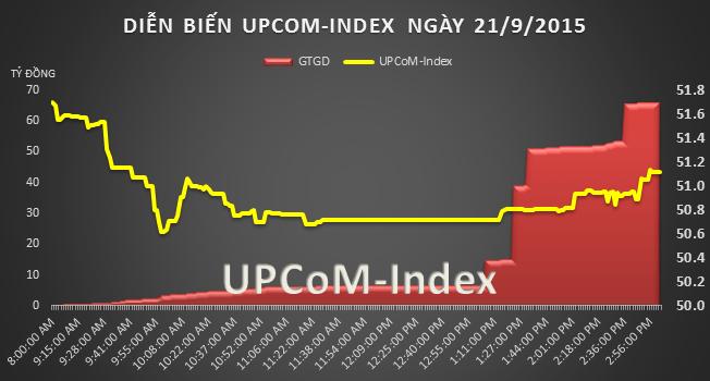 UPCoM 21/9: Đấu giá thất bại, XPH vẫn tăng 8,75% trong phiên