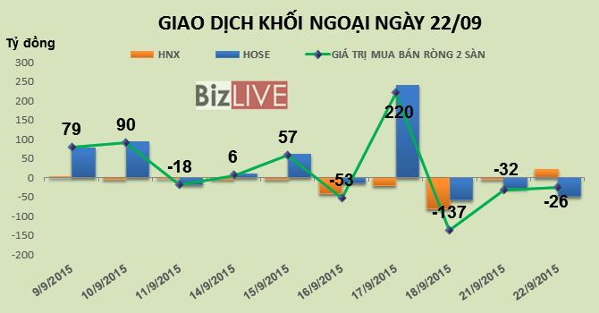 Phiên 21/9: Khối ngoại bán ròng hơn 47 tỷ đồng trên HOSE, thỏa thuận 9,5 triệu cổ phiếu HAG