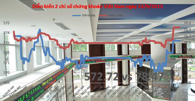 Chứng khoán chiều 23/9: Đột biến cổ phiếu đầu cơ và  dầu khí, S99 tăng trần