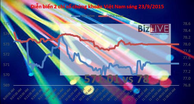 Chứng khoán sáng 22/9: Cả phiên sáng, khối ngoại mua chưa nổi 30 tỷ trên HOSE