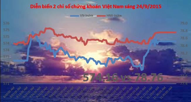 Chứng khoán sáng 22/9: Sóng bất động sản lại âm ỉ, HAR nổi bật nhất dòng