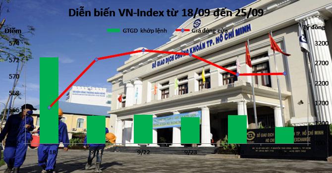 """Chứng khoán tuần 21-25/9: """"Tay to"""" Nhà Khang Điền đã nắm 1/5 công ty BCI"""