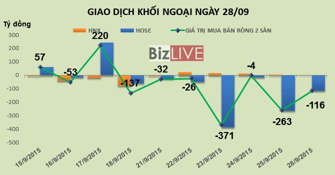 """Phiên 28/9: """"Xả mạnh"""" Bluechips, khối ngoại bán ròng gần 116 tỷ đồng"""
