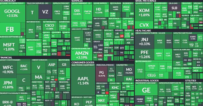 Trước giờ giao dịch 1/10: Sắc xanh tràn ngập chứng khoán toàn cầu