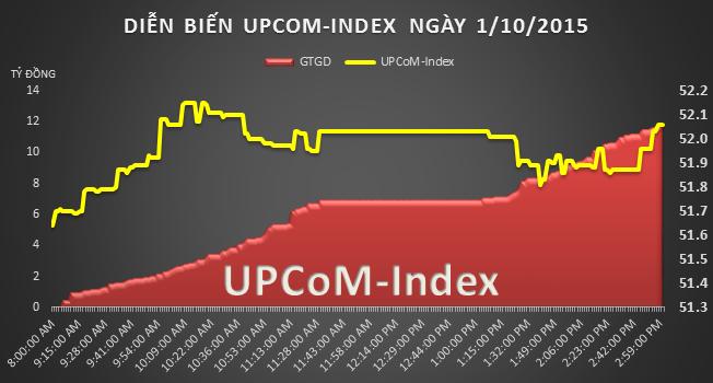 UPCoM 1/10: VKD đã tăng hơn 6 lần trong 1 tháng qua