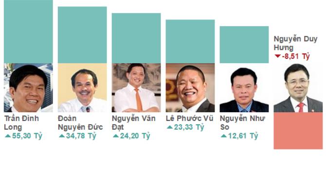 Top rich 28-2/10: Thị trường giảm điểm, chủ tịch ô tô TMT vẫn kiếm hơn 60 tỷ