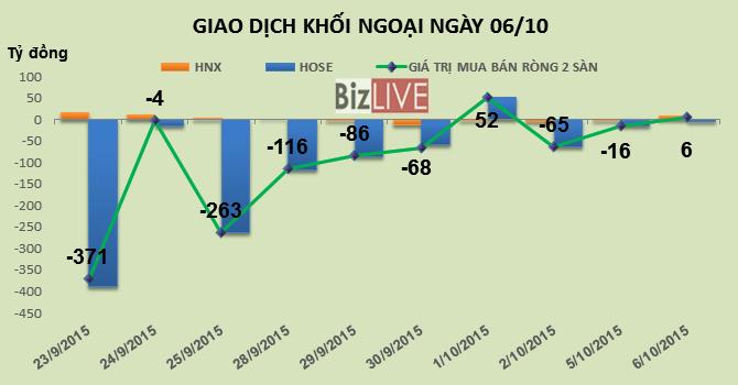 Phiên 6/10: Khối ngoại mua vào 1,4 triệu KBC và gần 1 triệu SSI
