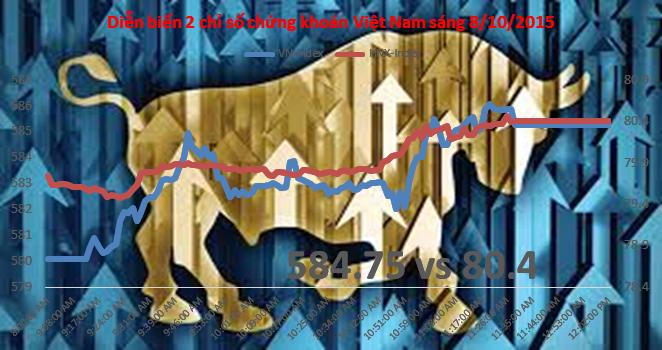 Chứng khoán sáng 8/10: MBB lại cạn Room, cổ phiếu bất động sản nóng dần lên