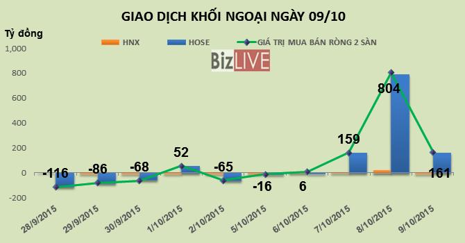 Phiên 9/10: Khối ngoại mua ròng 161 tỷ đồng, gom gần 1 triệu cổ phiếu BVH trong tuần qua
