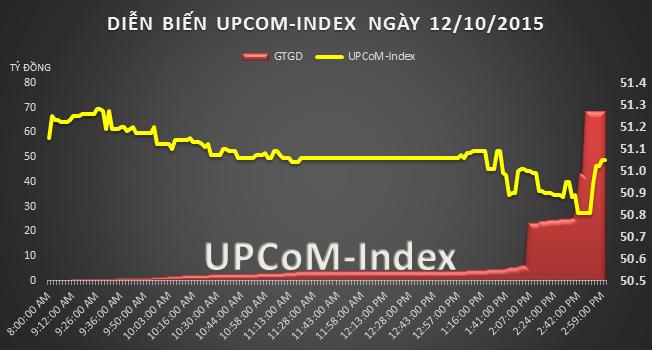 UPCoM phiên 12/10: Dòng tiền chảy mạnh vào thị trường