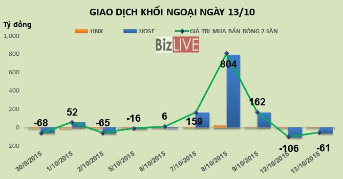 Phiên 13/10: Không tính thỏa thuận HAG, khối ngoại vẫn mua ròng hơn 70 tỷ đồng