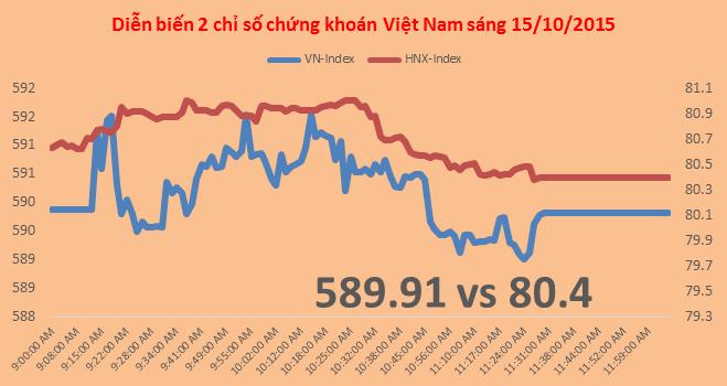 Chứng khoán sáng 15/10: JVC tăng trần phiên thứ 3 sau thông tin mua 5,6 triệu cổ phiếu quỹ