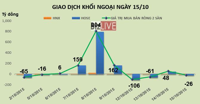 Phiên 15/10: Khối ngoại quay trở lại bán ròng, HVG, SBT bị bán mạnh