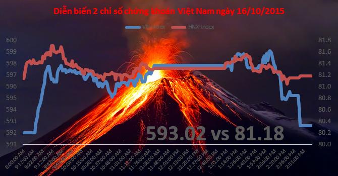 Chứng khoán chiều 16/10: BVH, VCB ngáng đường, VN-Index chưa vượt được 600