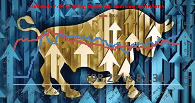 Chứng khoán sáng 16/10: Tiền vào hai sàn, VN-Index sắp vượt 600