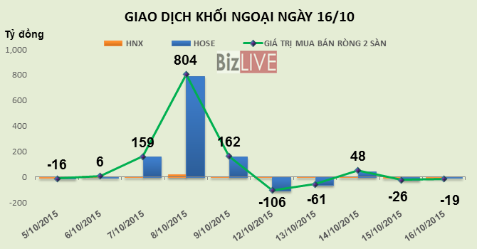 Phiên 16/10: Đánh úp BVH, khối ngoại bán ròng gần 19 tỷ đồng