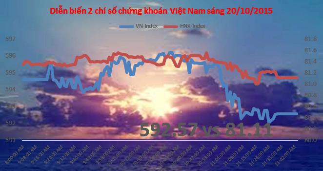 Chứng khoán sáng 20/10: VNM không đủ sức chống lại áp lực chốt lời