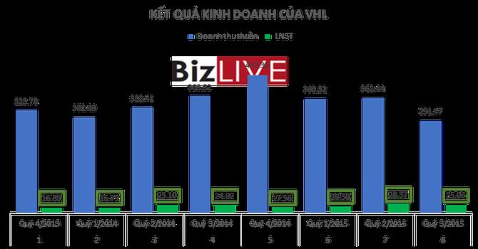 9 tháng, EPS của Viglacera Hạ Long đã đạt hơn 4.500 đồng/cp