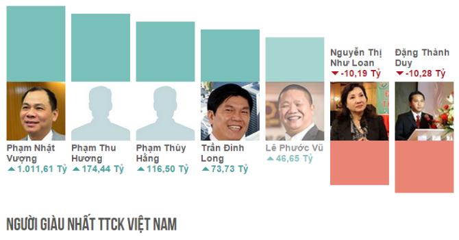 """Top rich 19-23/10:  VIC bật tăng, gia đình ông Phạm Nhật Vượng """"kiếm"""" hơn 1.000 tỷ"""