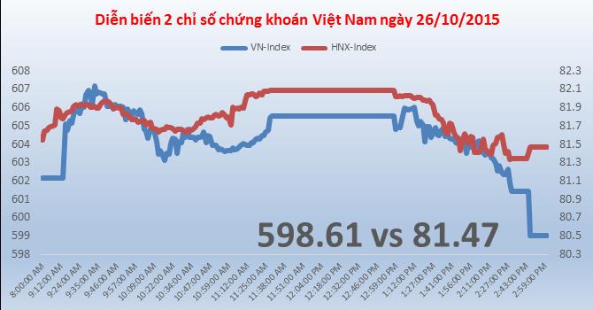 Chứng khoán chiều 26/10: VNM và VIC bị chốt lời, VN-Index mất mốc 600 điểm
