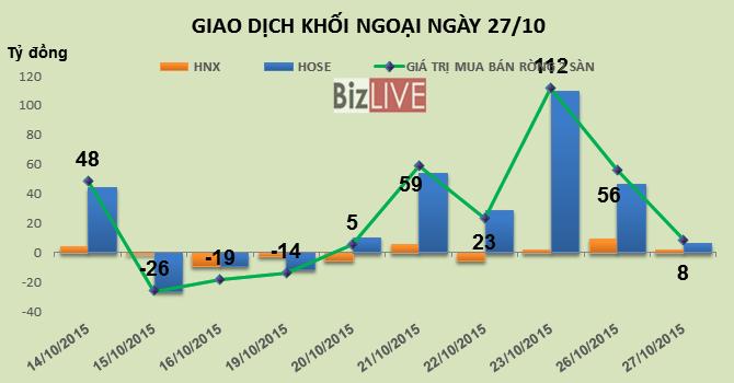 Phiên 27/10: HSG bị bán ròng ra 17,3 tỷ đồng