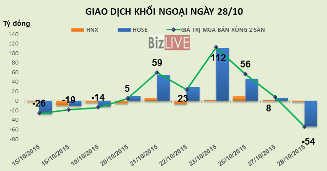Phiên 28/10: Chốt lời mạnh VIC và GMD, khối ngoại trở lại bán ròng hơn 54 tỷ đồng