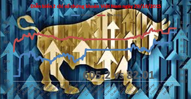 Chứng khoán chiều 29/10: VNM, VIC cầm đầu Bluechip kéo VN-Index tăng gần 9 điểm