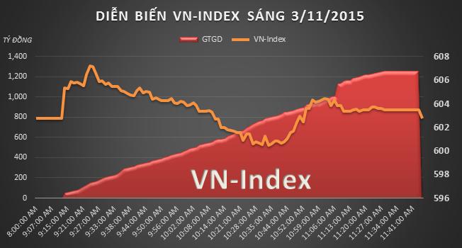 Chứng khoán sáng 3/11: VNM vẫn tăng dù F&N bác bỏ thông tin chào mua