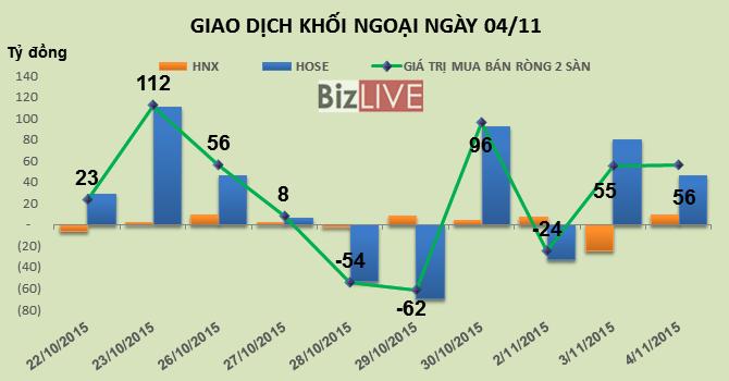 Phiên 4/11: Gom mạnh VCB, thoát hàng GAS và MSN, khối ngoại vẫn mua ròng 56 tỷ đồng