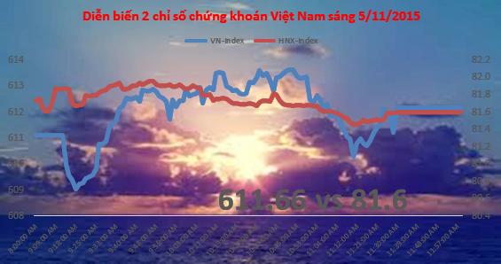 Chứng khoán sáng 5/11: DAT lên sàn đúng phiên thị trường nhợt nhạt